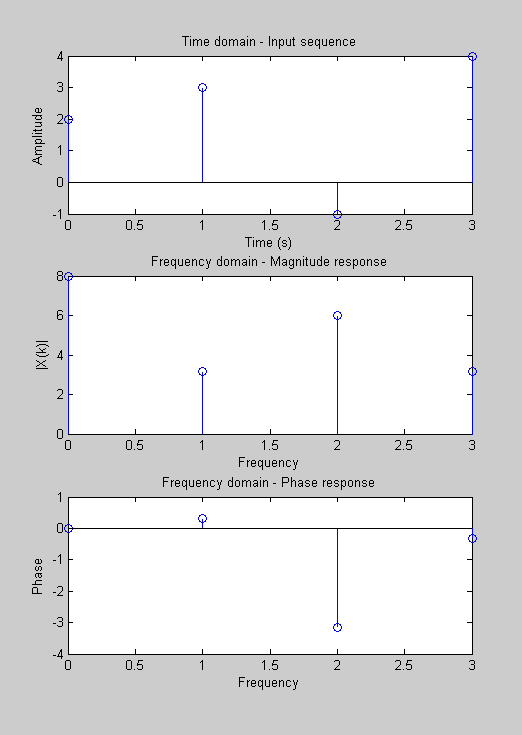 how to add a title to graph in matlab