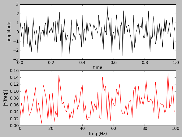 Opencv 3 Signal Processing With Numpy Fourier Transform