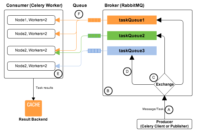 Picture from AMQP, RabbitMQ and Celery - A Visual Guide For Dummies .